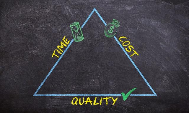 trojúhelník kvalita, čas a peníze